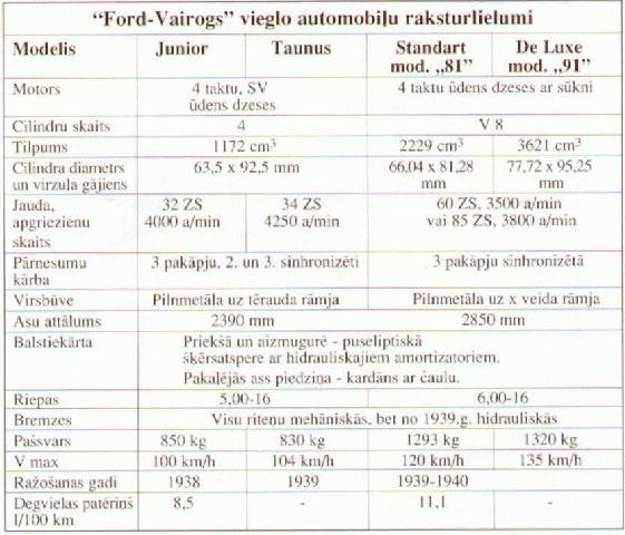 FordVairogs vieglo automobiļu... Autors: Sperovs -=Vairogs=-