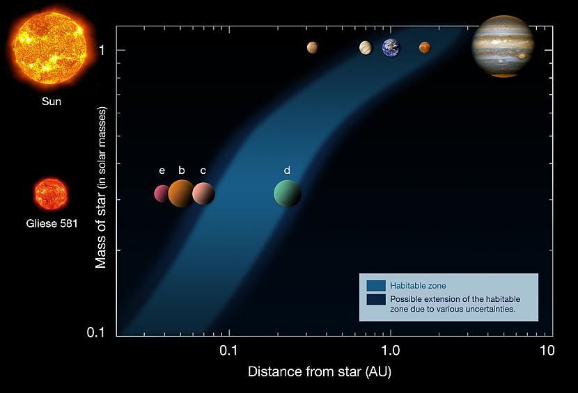 Zvaigzne Gliese 581 ir daudz... Autors: fischer Uz Gliese 581g varētu dzīvot?