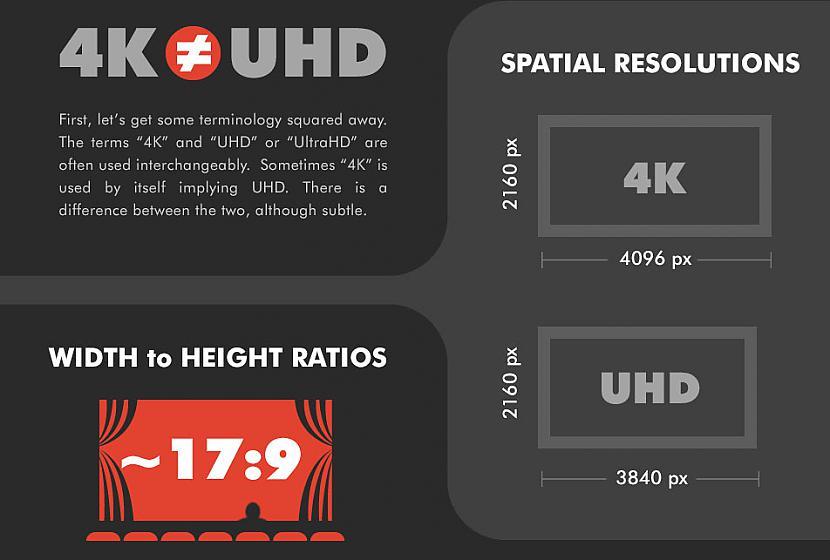 Atscaronķirība starp Ultra HD... Autors: Laciz Viss, kas Tev būtu jāzina par jauno 4K tehnoloģiju!