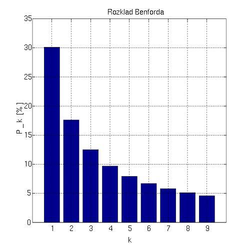 Saistībā ar kalkulatoriem... Autors: Prāta Darbnīca Kāpēc telefona un kalkulatora taustiņi ir izvietoti pretēji?