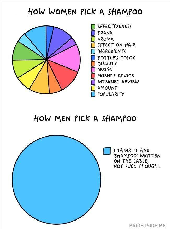 Autors: selfishmartha Atšķirība starp vīrieti un sievieti