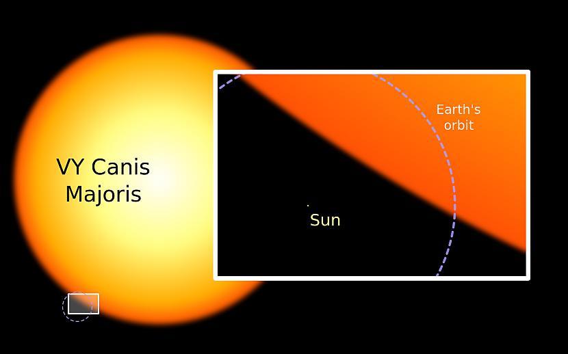 Taču Saule pat tuvu nestāv VY... Autors: RestInPeaces 21 fakts, kas mainīs tavu skatījumu uz dzīvi.
